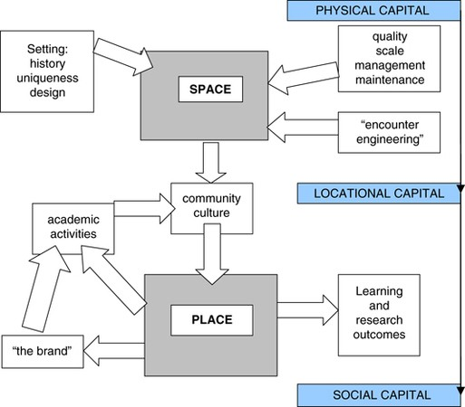From Space To Place: University Performance And Its Built