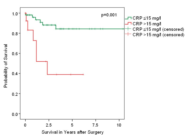 High CRP values predict poor survival in patients with ...