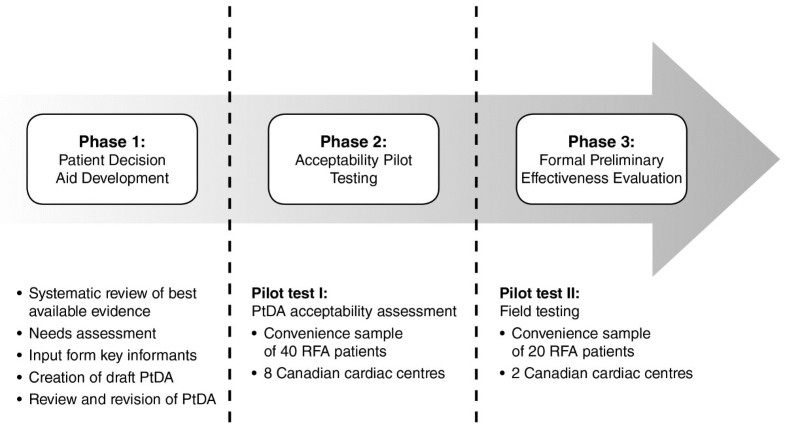 Pilot study convenience sample