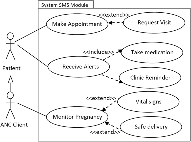 a model for predicting utilization of mhealth interventions in low