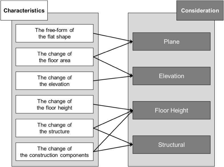 Assessment Delay Factors For Structural Frameworks Free Form Tall Buildings Using The Fmea