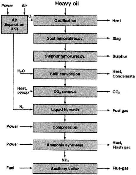 Synthetic Nitrogen Products | SpringerLink