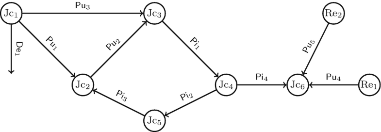 Topological Index Analysis Applied to Coupled Flow Networks