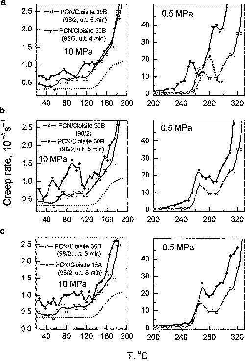 Laser-Interferometric Creep Rate Spectroscopy of Polymers