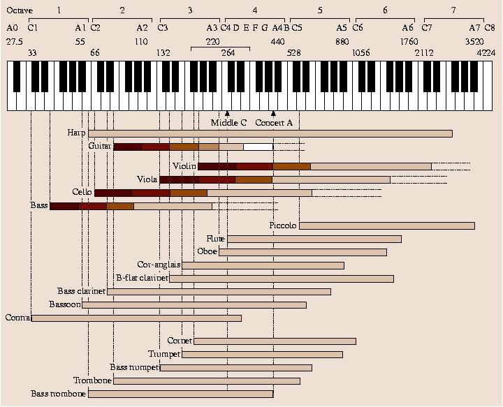 Musical Acoustics | SpringerLink