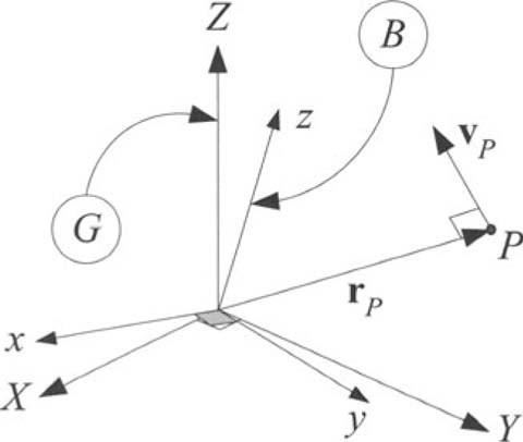 Figure 7.1.