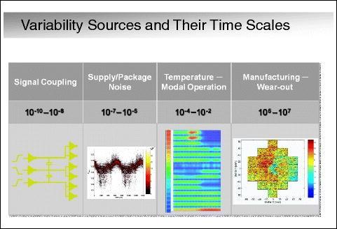 Nanometer Transistors and Their Models | SpringerLink