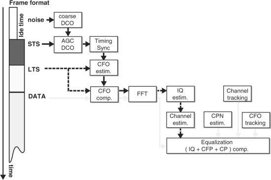Digital Compensation Techniques for Receiver Front-Ends | SpringerLink