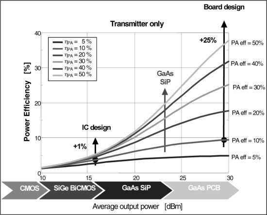 Design Space Exploration for Transmitters | SpringerLink