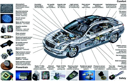 Sensors and Actuators on CMOS Platforms | SpringerLink