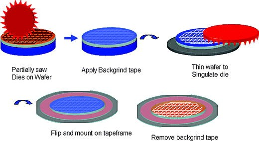 Through-Silicon Via Fabrication, Backgrind, and Handle Wafer
