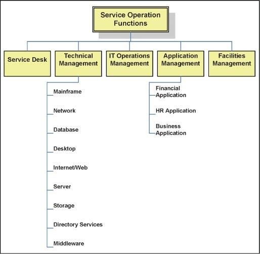 Service Operation | SpringerLink