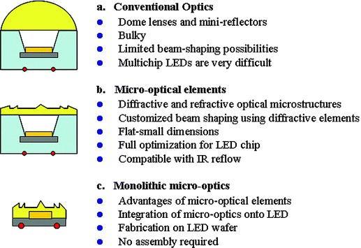 ? Lot 100 Polycarbonate 20 mm lens fits 5 mm regular LED/'s Luxeon