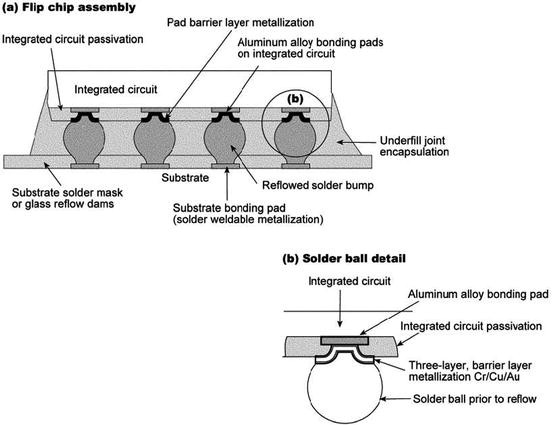 Advanced Wire Bonding Technology: Materials, Methods, and ... on