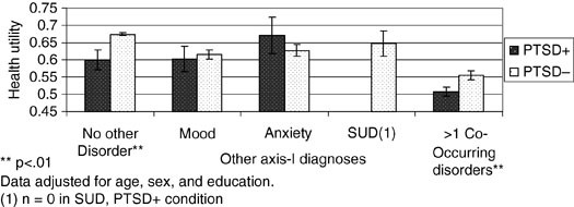 Estimating the Disease Burden of Combat-Related Posttraumatic Stress