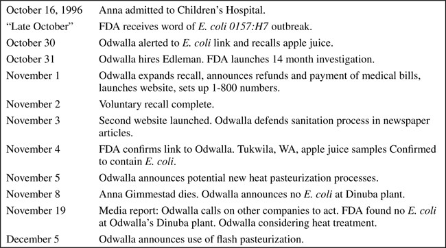 Odwalla: The Long-Term Implications of Risk Communication