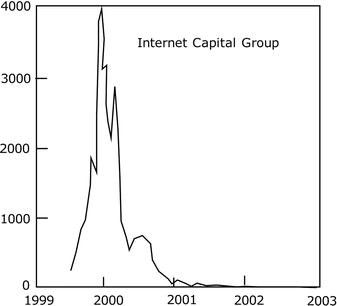 A Short History Of Booms, Bubbles, And Busts   SpringerLink