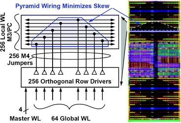 Embedded DRAM in Nano-scale Technologies   SpringerLink