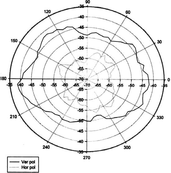 Serial Pin Layout
