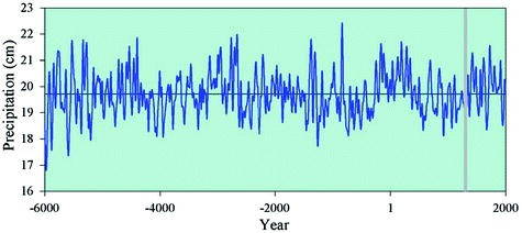 Dendroclimatology from Regional to Continental Scales