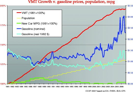 Beyond Congestion: Transportation's Role in Managing VMT for