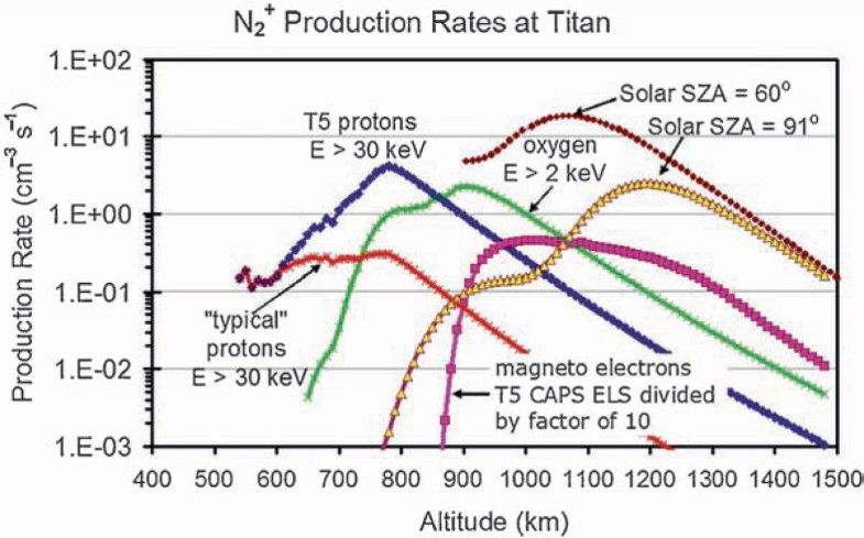 Energy Deposition Processes in Titan's Upper Atmosphere and