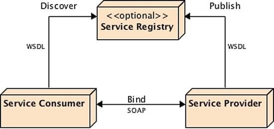 SOAP Web Services | SpringerLink