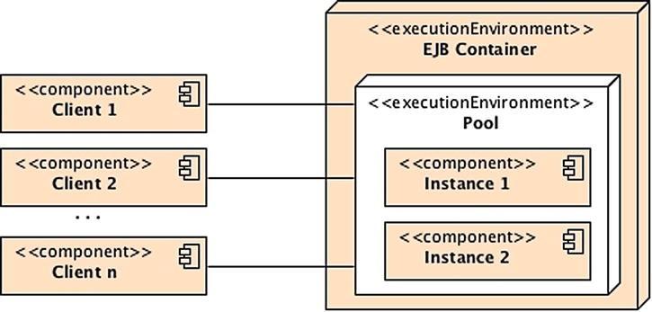 Enterprise JavaBeans | SpringerLink
