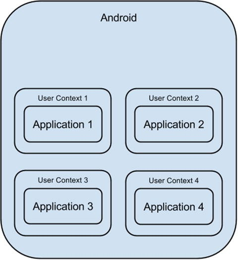 Android Security and Permissions | SpringerLink