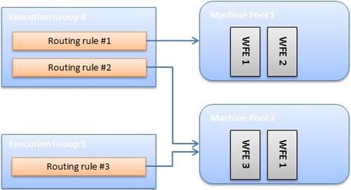 Figure 5-21.
