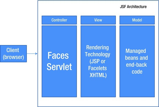 JSF Introduction | SpringerLink