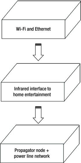 Figure 7-8.