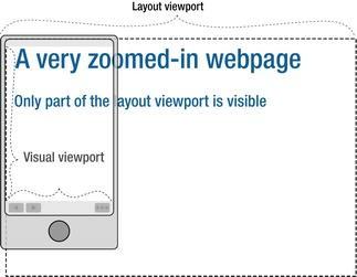 Responsive Web Design &