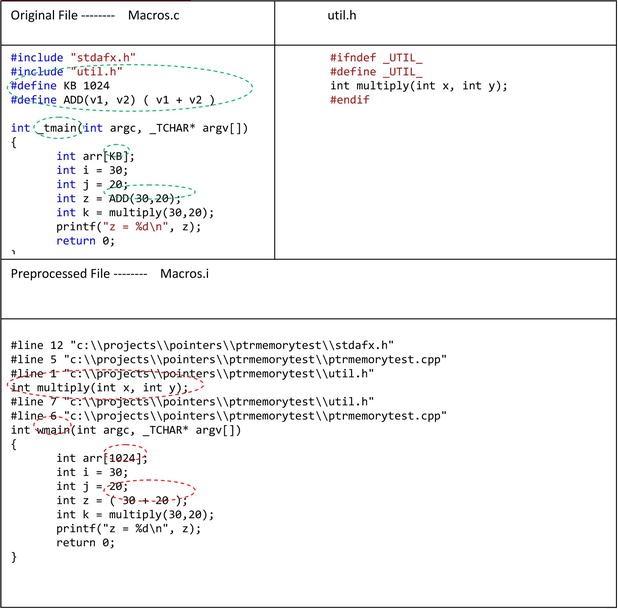 Memory, Runtime Memory Organization, and Virtual Memory