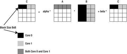 Figure 11-1.