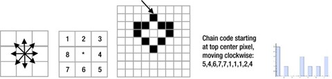 Figure 6-28.