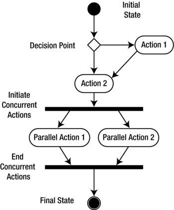 Visualizing Requirements Springerlink