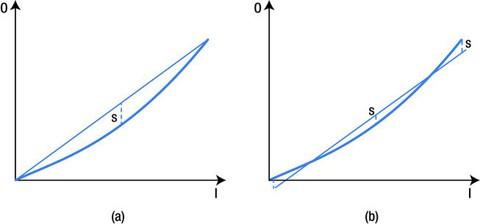 Figure 2-6.