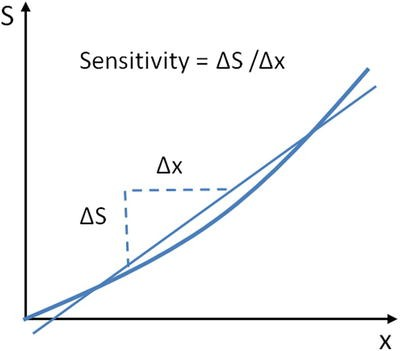 Figure 2-7.