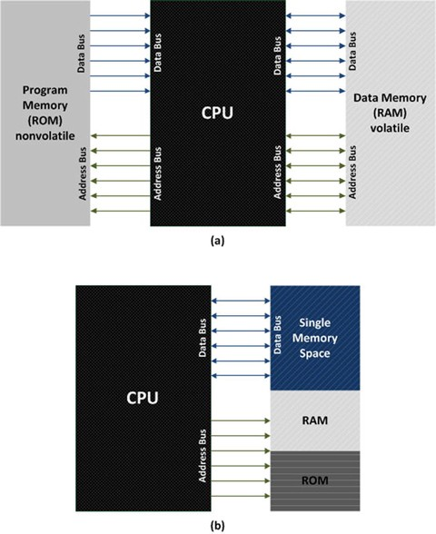 Key Sensor Technology Components: Hardware and Software
