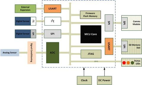 Key Sensor Technology Components: Hardware and Software Overview