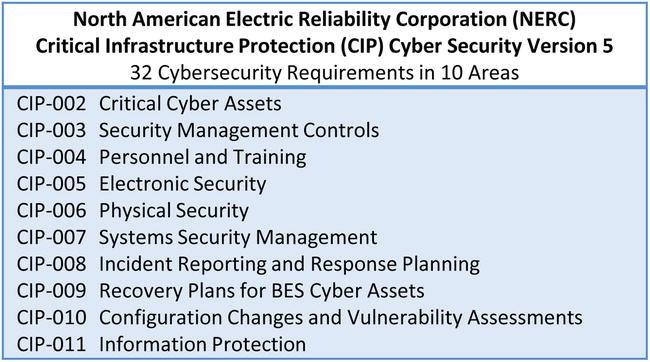 Cybersecurity Frameworks | SpringerLink