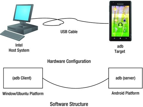 Performance Optimizations for Android Applications on x86