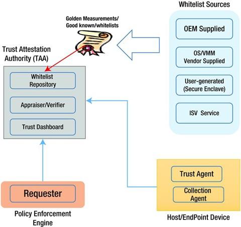 Attestation: Proving Trustability   SpringerLink