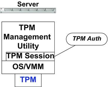 Getting It to Work: Provisioning Intel TXT | SpringerLink