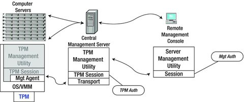 Getting It to Work: Provisioning Intel® TXT | SpringerLink