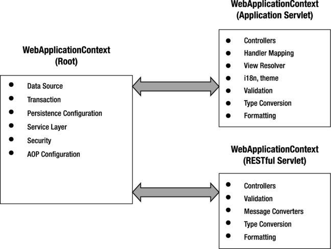 Web Applications with Spring | SpringerLink
