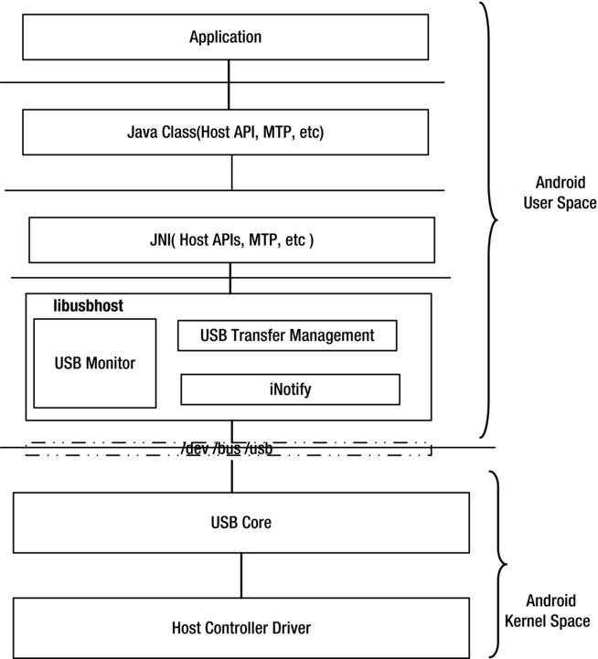 Using libusb in Android | SpringerLink