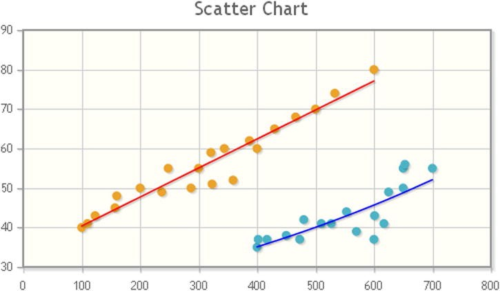 Scatter Charts and Bubble Charts with jqPlot | SpringerLink