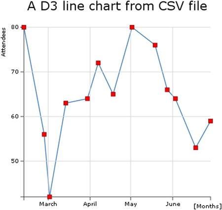 D3 Line Chart | Chart Designs Template